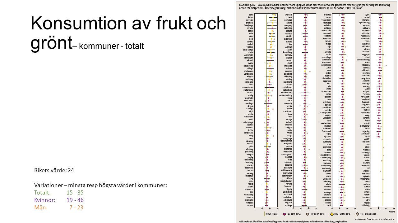Konsumtion av frukt och grönt– kommuner - totalt