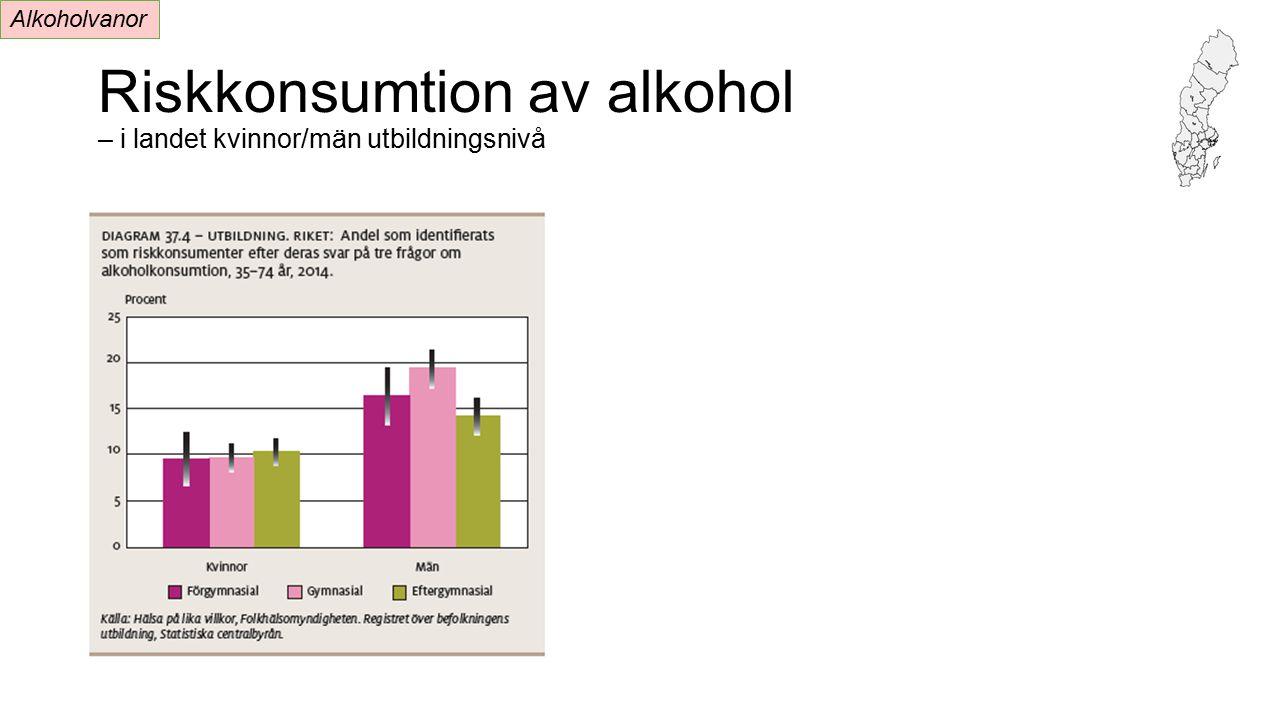 Riskkonsumtion av alkohol – i landet kvinnor/män utbildningsnivå