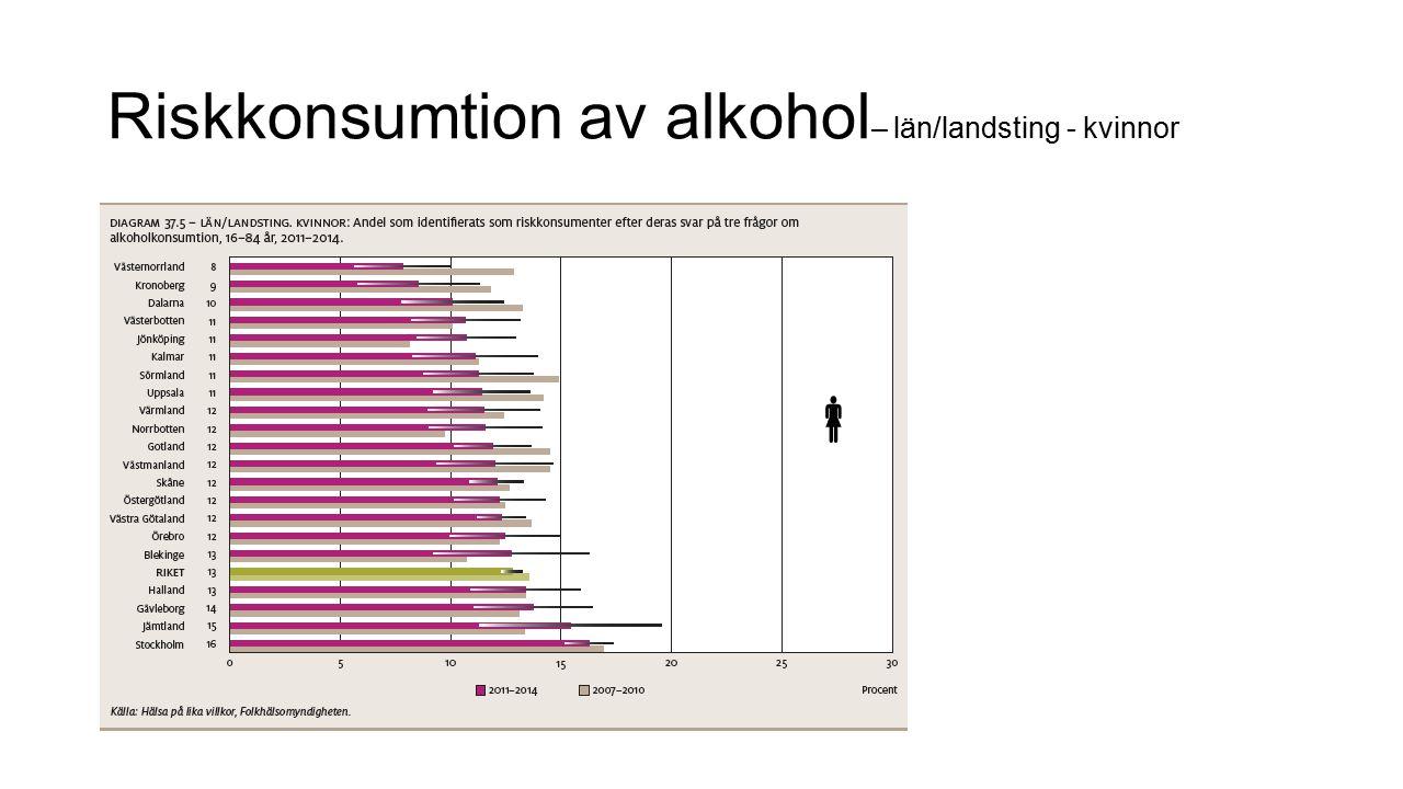 Riskkonsumtion av alkohol– län/landsting - kvinnor