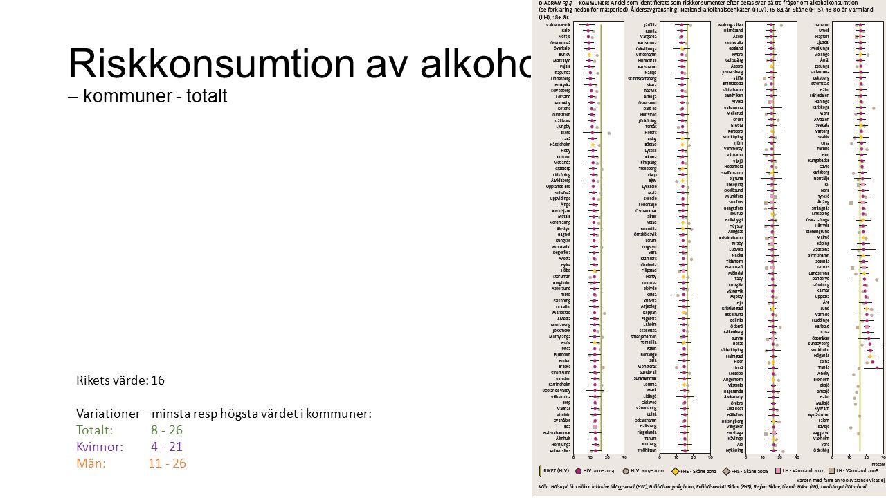 Riskkonsumtion av alkohol – kommuner - totalt