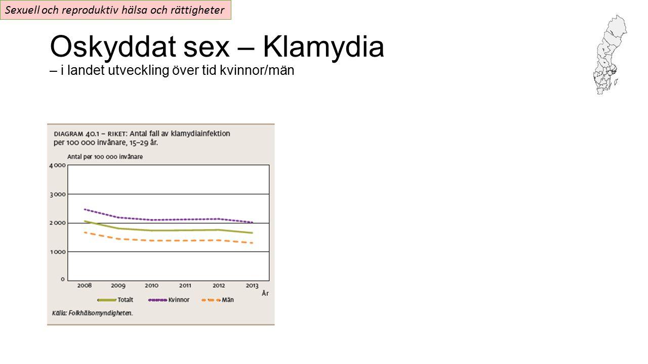 Oskyddat sex – Klamydia – i landet utveckling över tid kvinnor/män