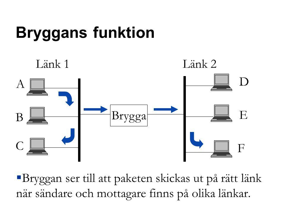 Bryggans funktion A F Länk 1 Länk 2 B C D E Brygga