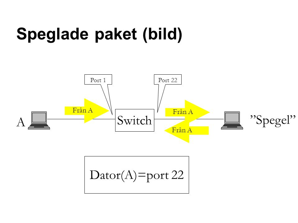 Speglade paket (bild) Switch A Spegel Dator(A)=port 22