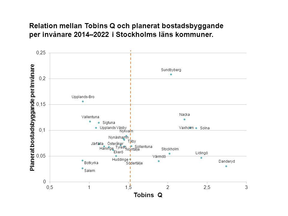 Relation mellan Tobins Q och planerat bostadsbyggande per invånare 2014–2022 i Stockholms läns kommuner.