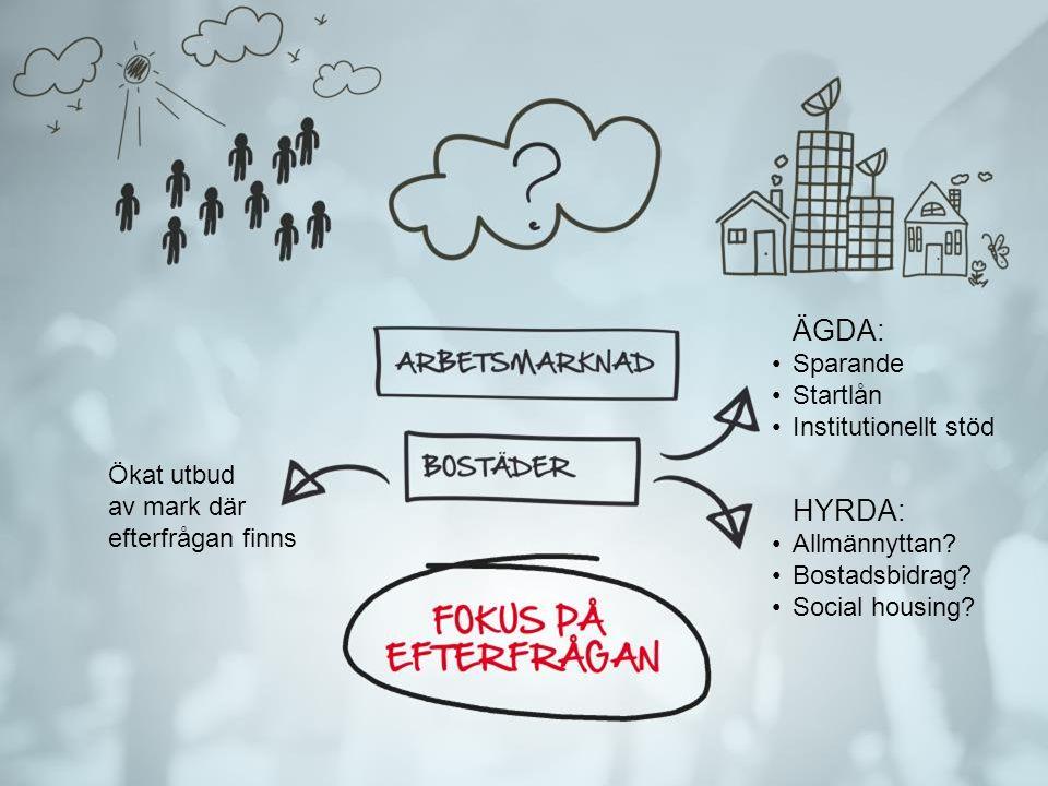 ÄGDA: HYRDA: Sparande Startlån Institutionellt stöd
