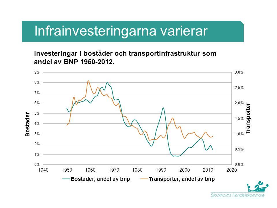 Infrainvesteringarna varierar