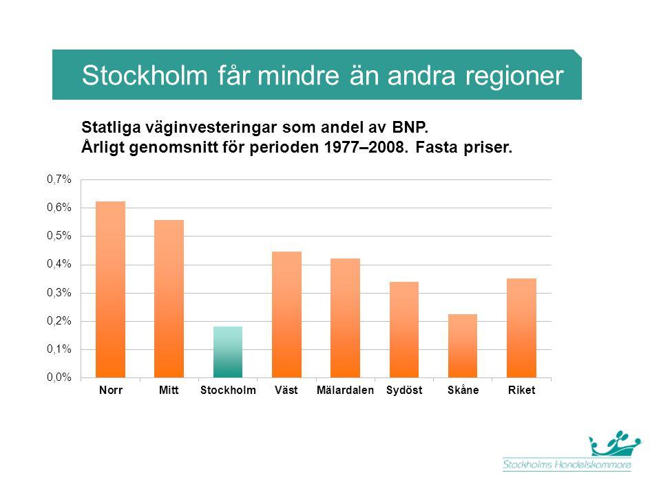 Stockholm får mindre än andra regioner