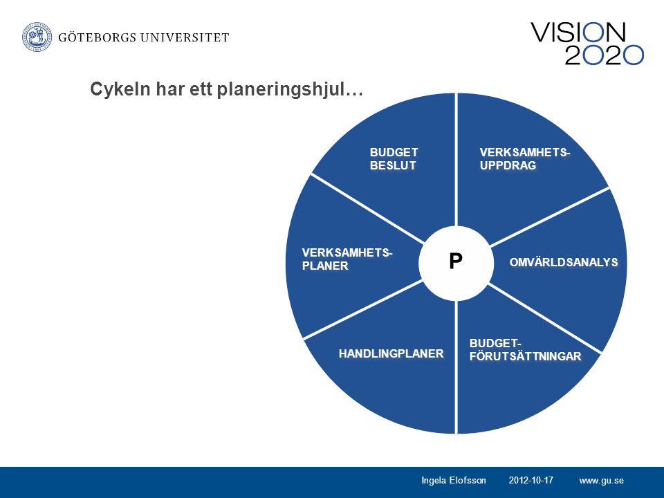P Cykeln har ett planeringshjul… BUDGET BESLUT VERKSAMHETS- UPPDRAG