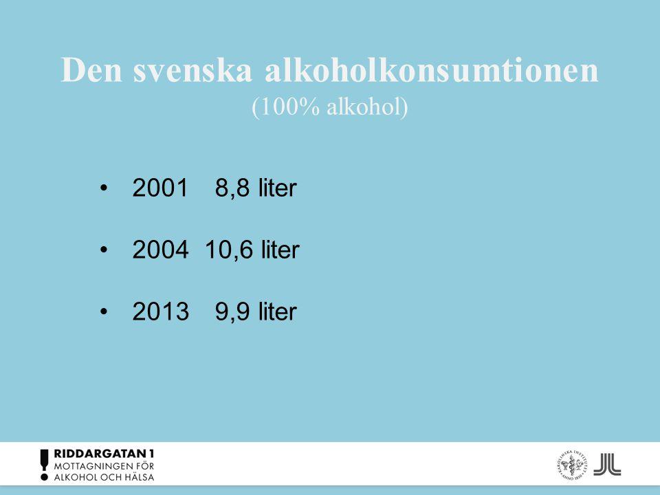 Den svenska alkoholkonsumtionen (100% alkohol)