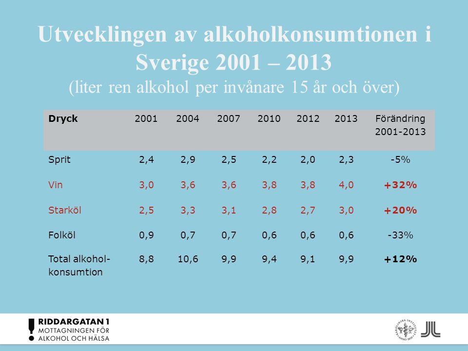 Utvecklingen av alkoholkonsumtionen i Sverige 2001 – 2013 (liter ren alkohol per invånare 15 år och över)