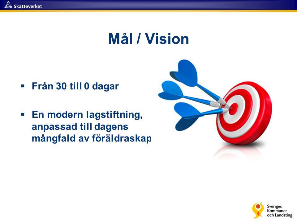 Mål / Vision Från 30 till 0 dagar