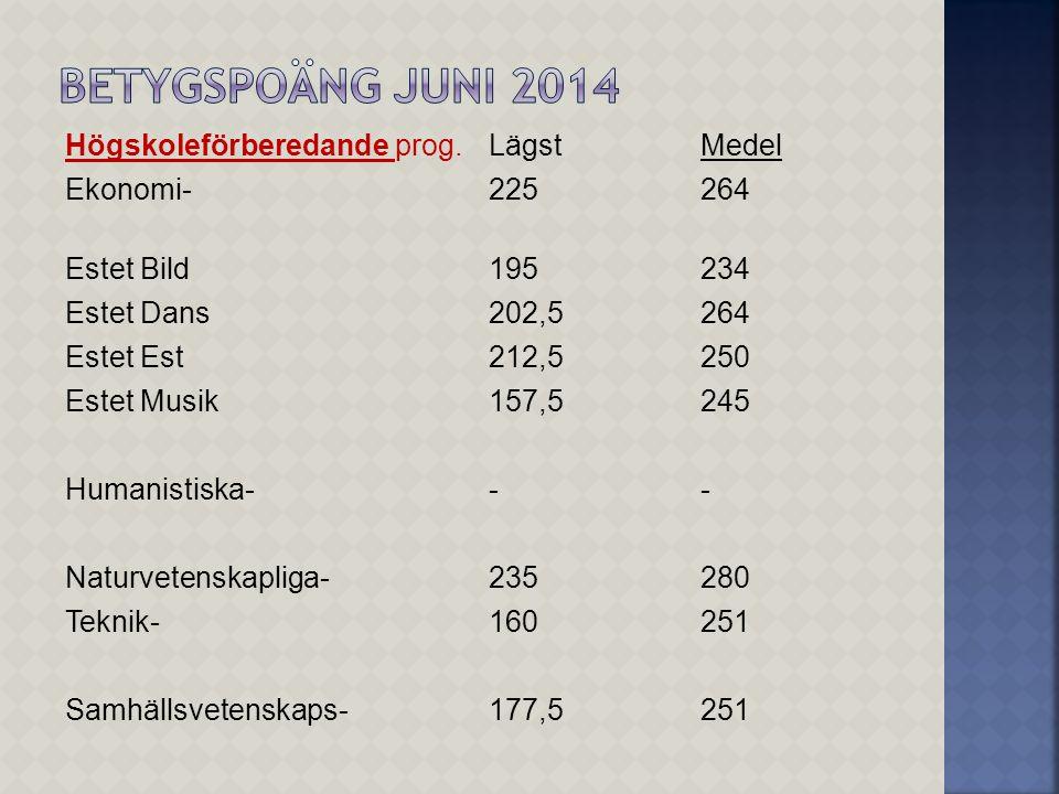 Betygspoäng juni 2014