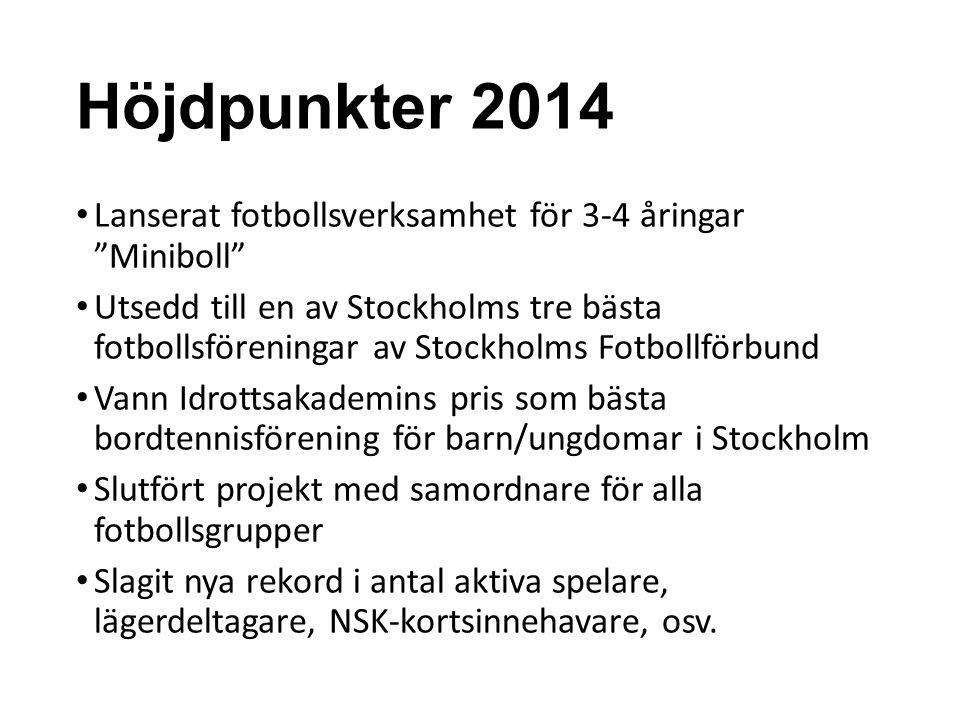 Höjdpunkter 2014 Lanserat fotbollsverksamhet för 3-4 åringar Miniboll