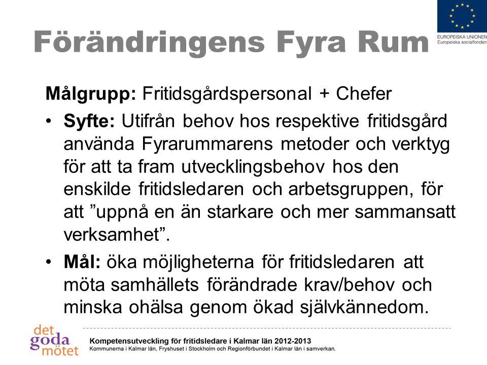 Förändringens Fyra Rum