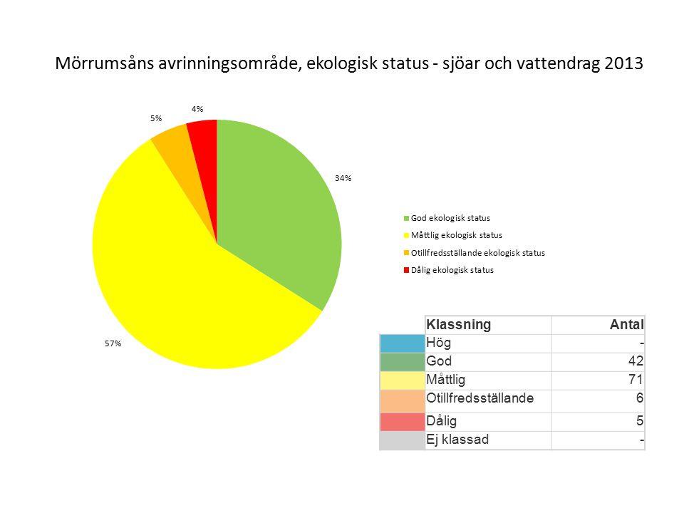 Mörrumsåns avrinningsområde, ekologisk status - sjöar och vattendrag 2013