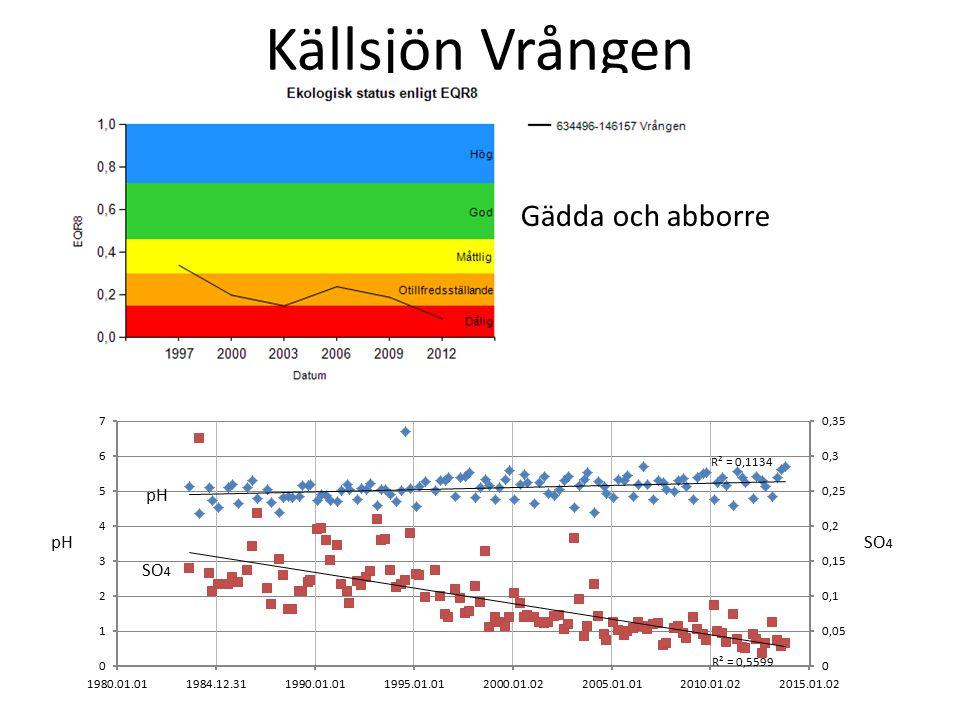 Källsjön Vrången Gädda och abborre pH pH SO4 SO4