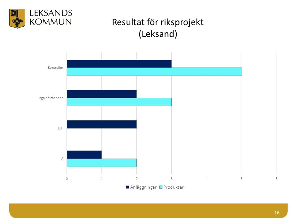 Resultat för riksprojekt (Leksand)