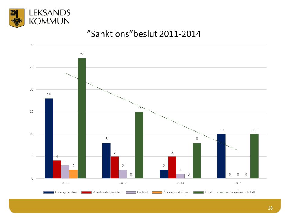 Sanktions beslut 2011-2014