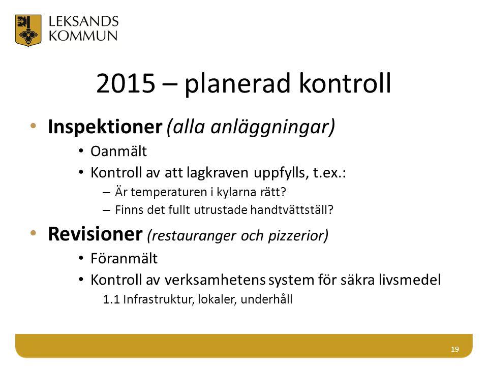 2015 – planerad kontroll Inspektioner (alla anläggningar)