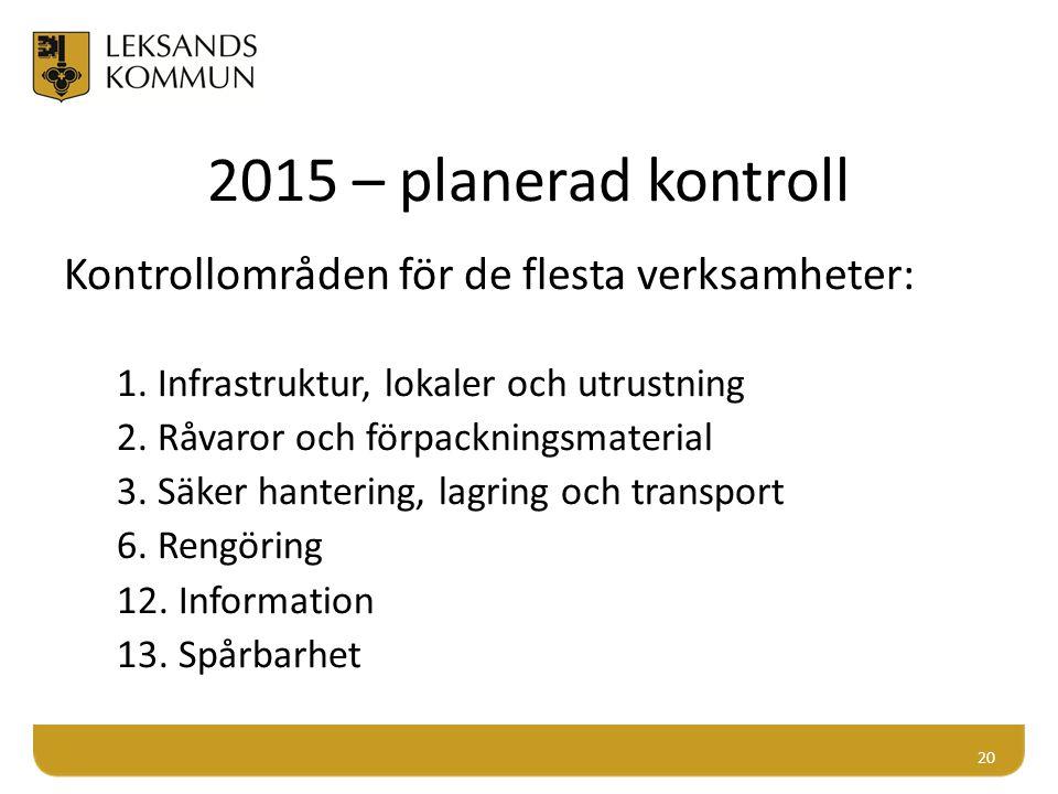 2015 – planerad kontroll Kontrollområden för de flesta verksamheter: