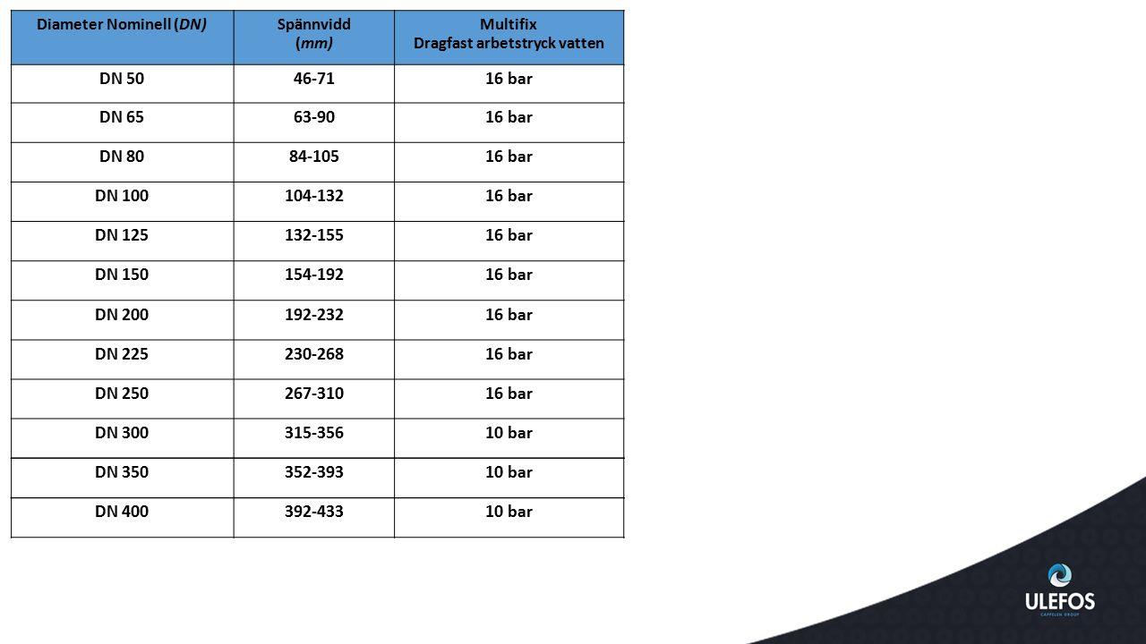 Diameter Nominell (DN) Dragfast arbetstryck vatten
