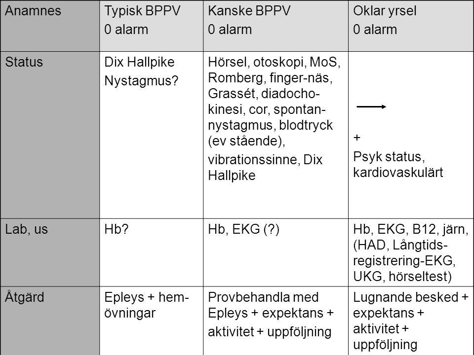 Anamnes Typisk BPPV. 0 alarm. Kanske BPPV. Oklar yrsel. Status. Dix Hallpike. Nystagmus