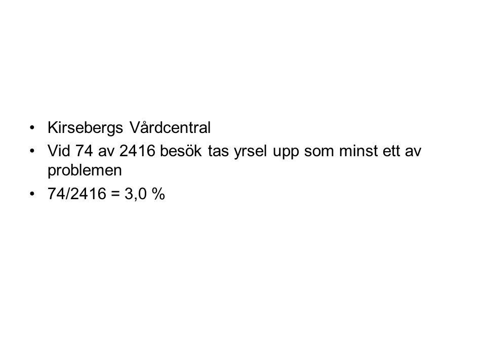 Kirsebergs Vårdcentral