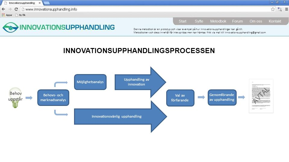 INNOVATIONSUPPHANDLINGSPROCESSEN