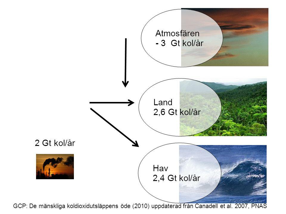 Atmosfären - 3 Gt kol/år Land 2,6 Gt kol/år 2 Gt kol/år Hav