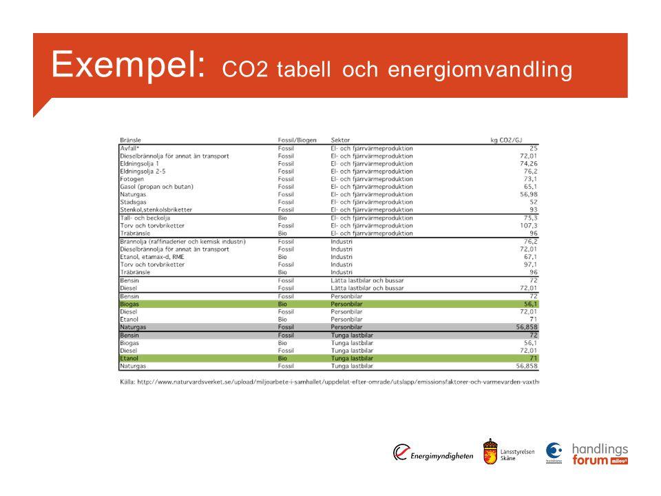 Exempel: CO2 tabell och energiomvandling