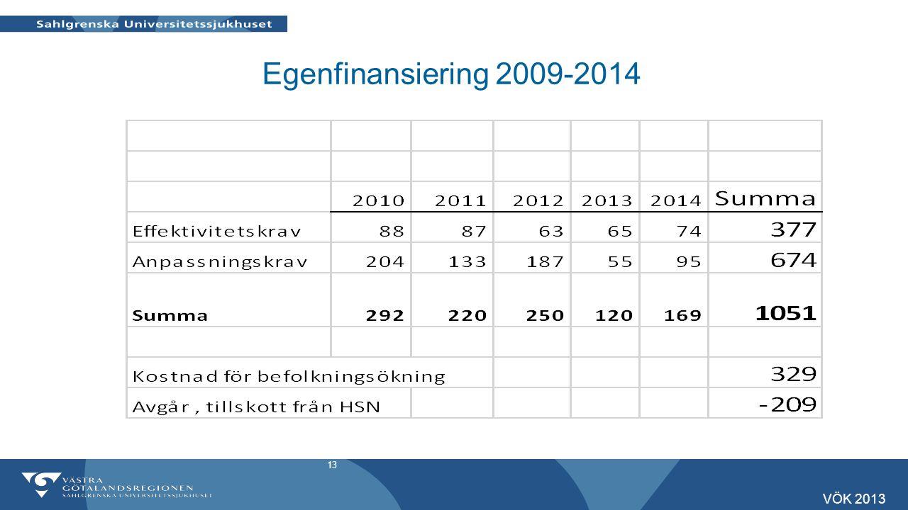 Egenfinansiering 2009-2014 VÖK 2013
