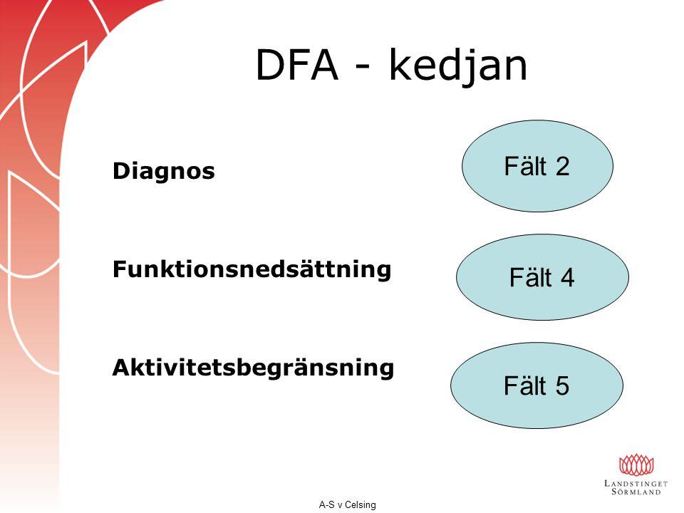 DFA - kedjan Fält 2 Fält 4 Fält 5 Diagnos Funktionsnedsättning