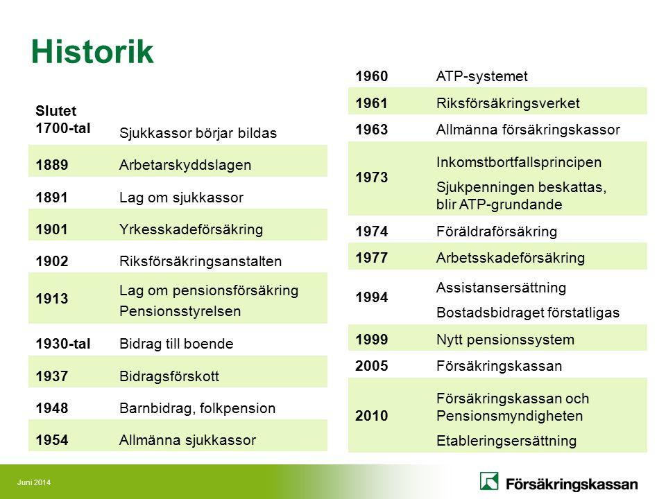 Historik 1960 ATP-systemet 1961 Riksförsäkringsverket 1963