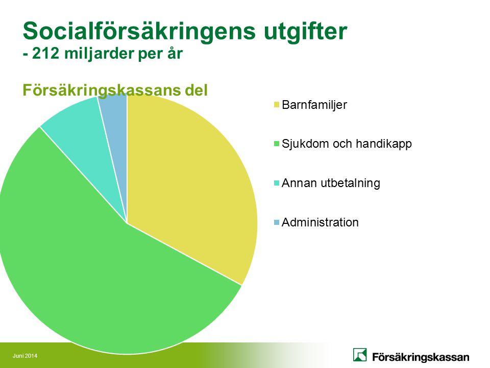 Socialförsäkringens utgifter - 212 miljarder per år