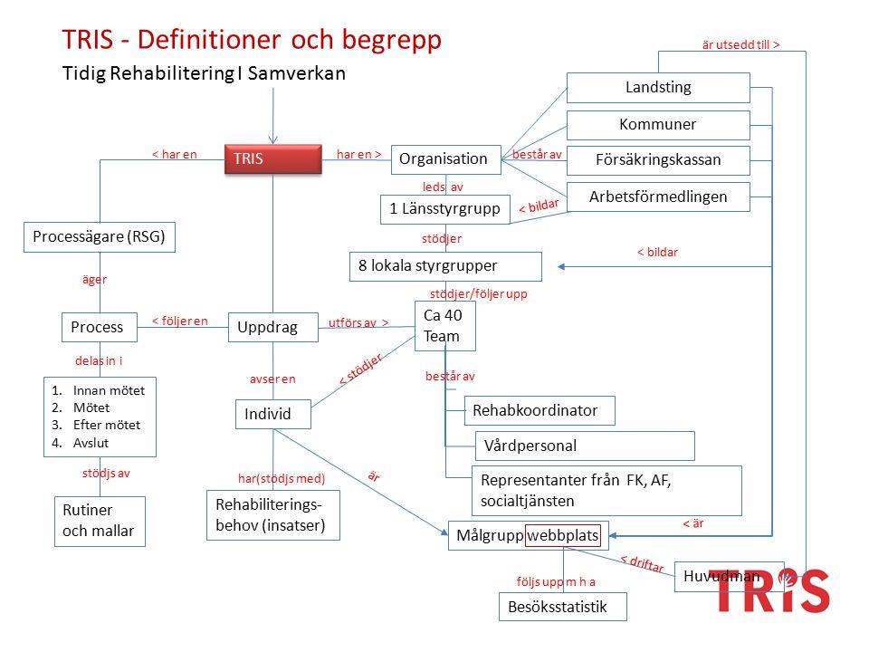 TRIS - Definitioner och begrepp