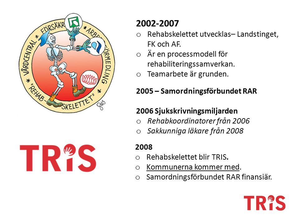 2002-2007 Rehabskelettet utvecklas– Landstinget, FK och AF.
