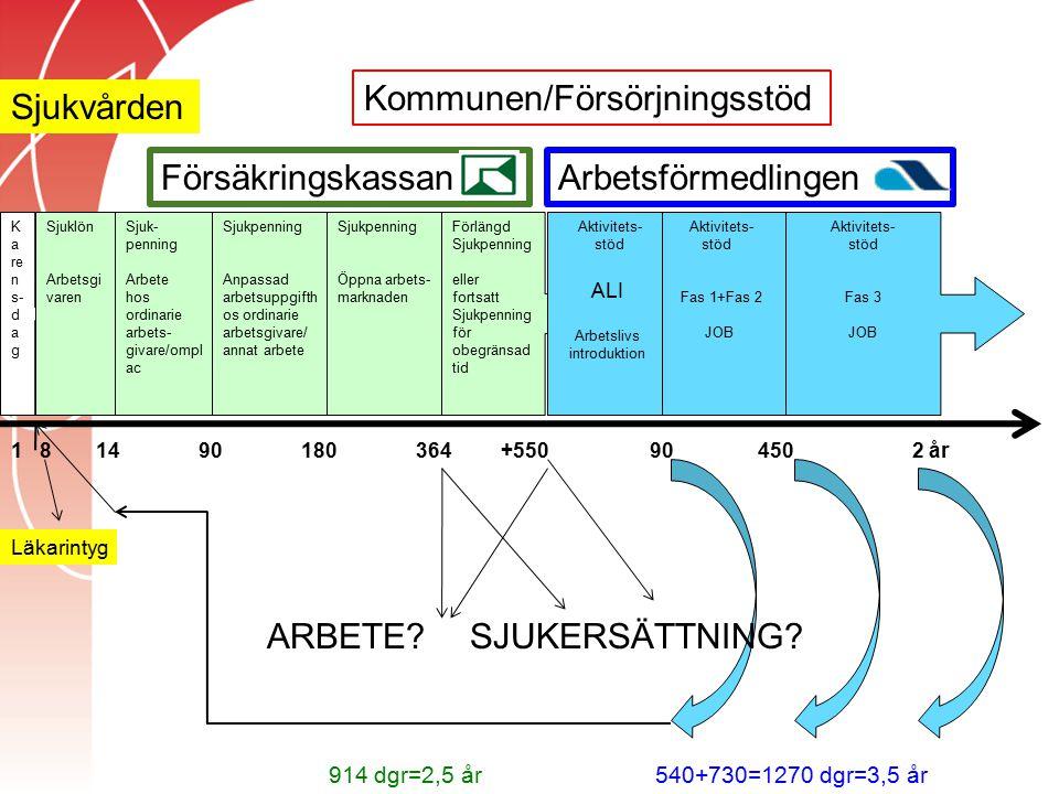 Kommunen/Försörjningsstöd Sjukvården