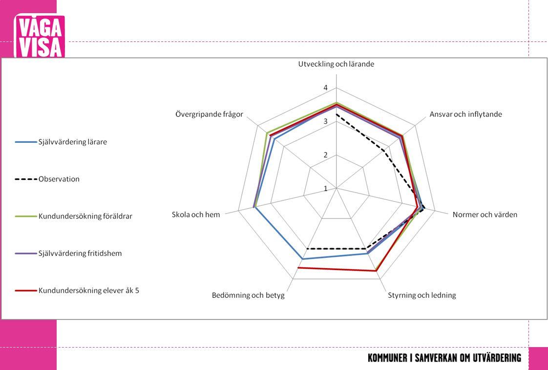 Lägg till spindeldiagram med självvärdering