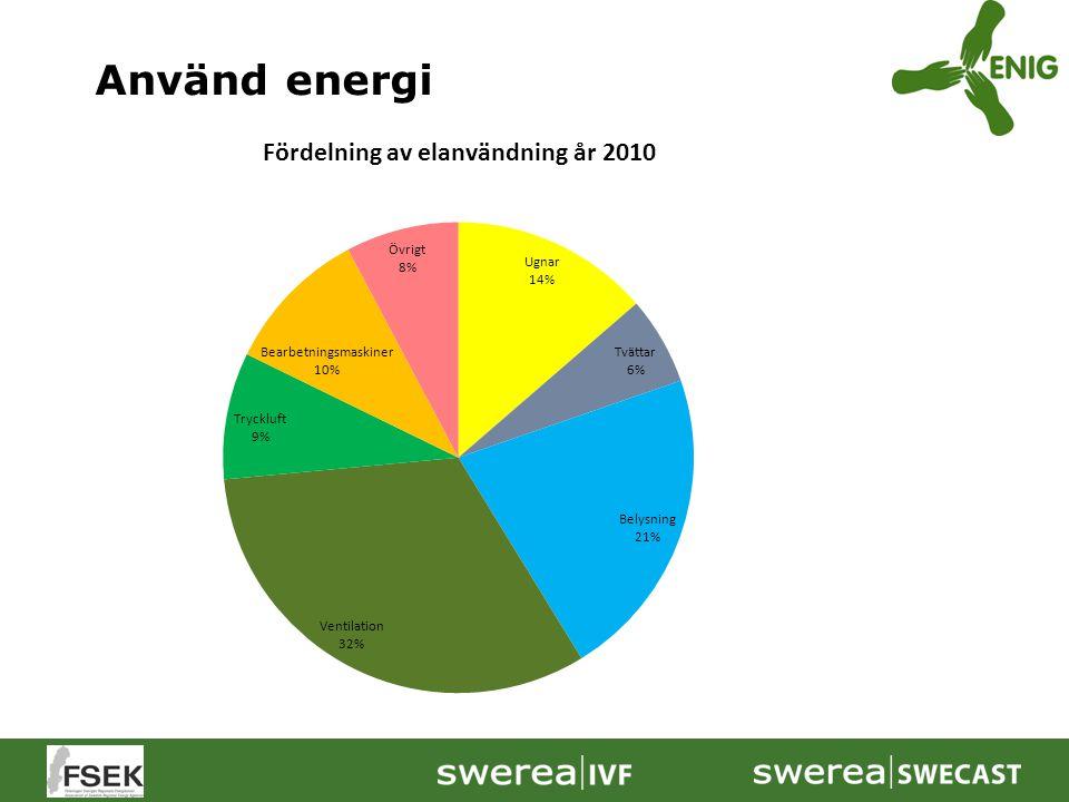 Använd energi