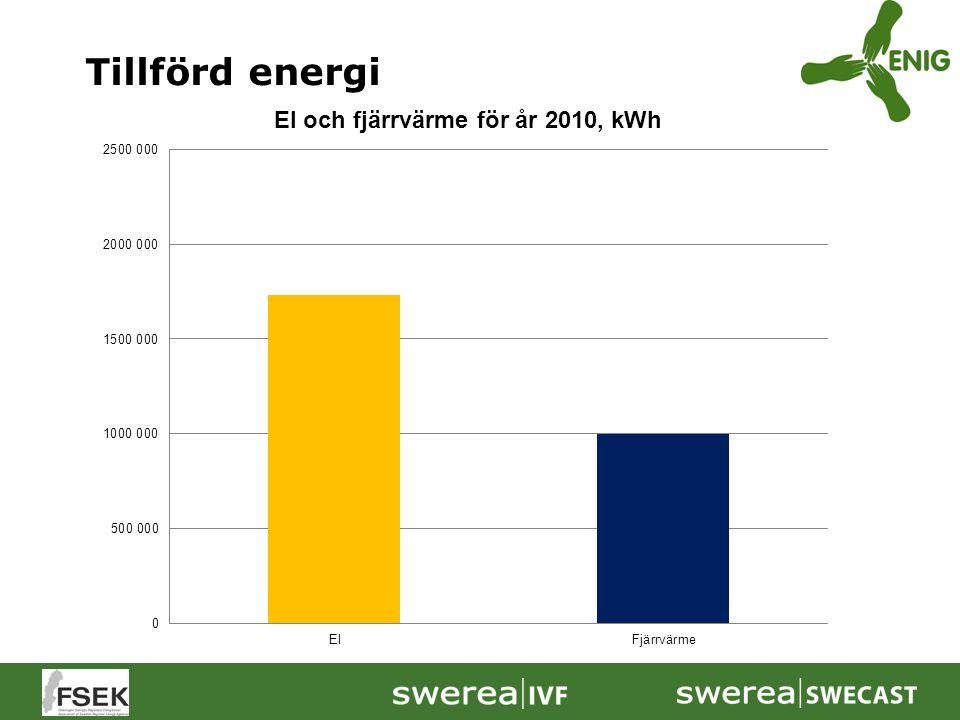 Tillförd energi Redan inför starten av energikartläggningen har de flesta företag koll på den årliga användningen av energi.