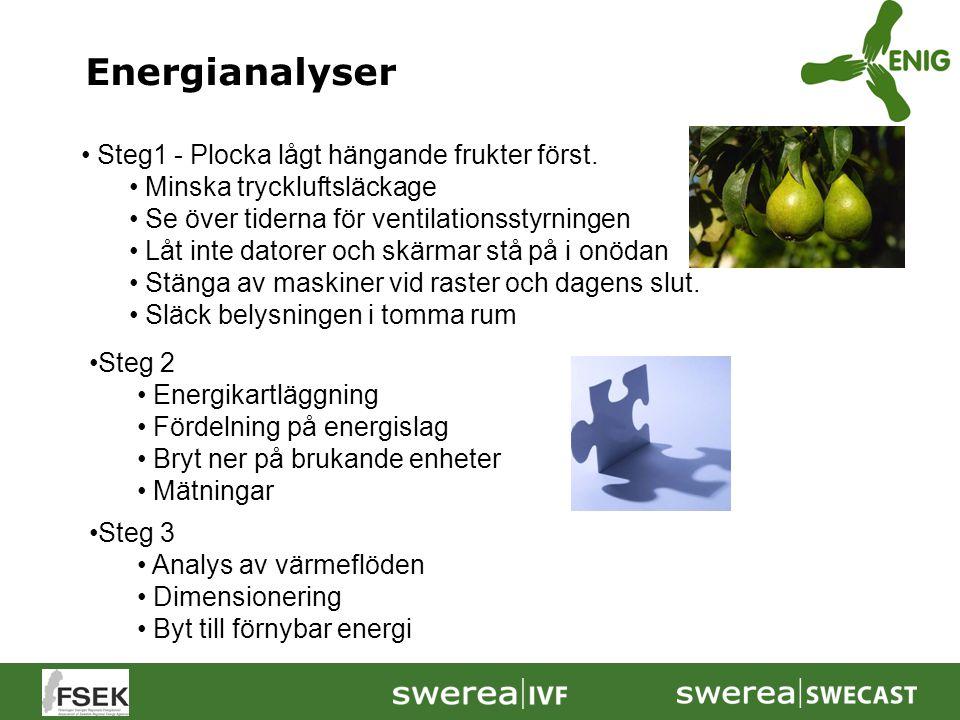 Energianalyser Steg1 - Plocka lågt hängande frukter först.