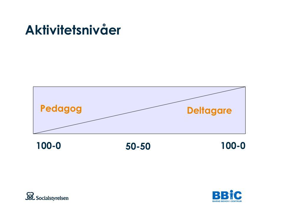 Aktivitetsnivåer Pedagog Deltagare 100-0 50-50 100-0