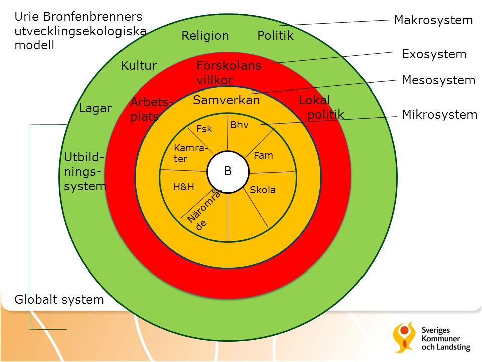 Urie Bronfenbrenners utvecklingsekologiska modell Makrosystem Religion