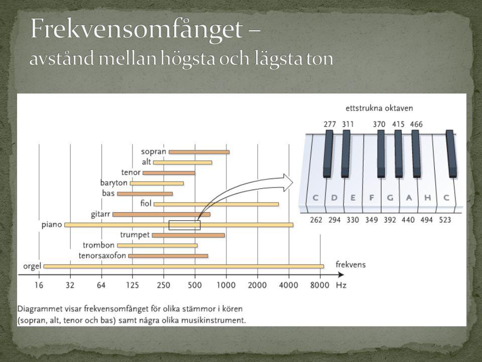 Frekvensomfånget – avstånd mellan högsta och lägsta ton