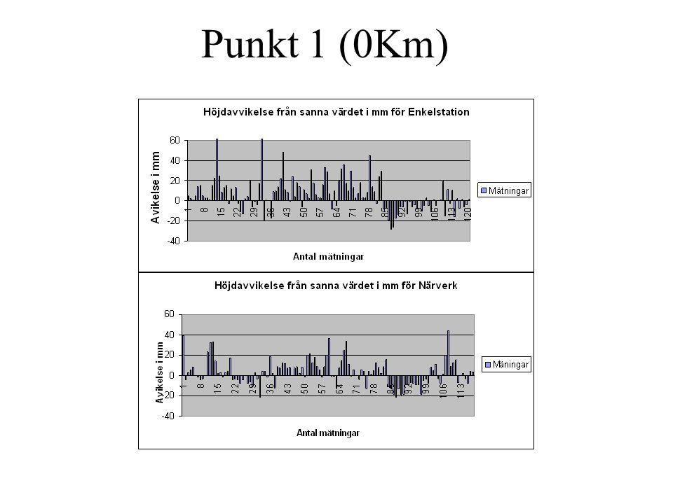 Punkt 1 (0Km)