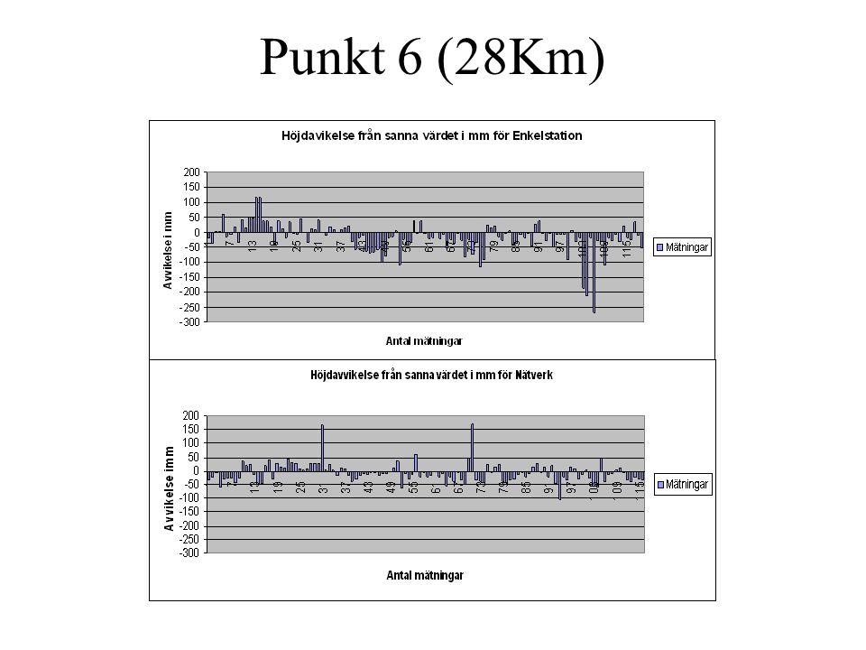 Punkt 6 (28Km)