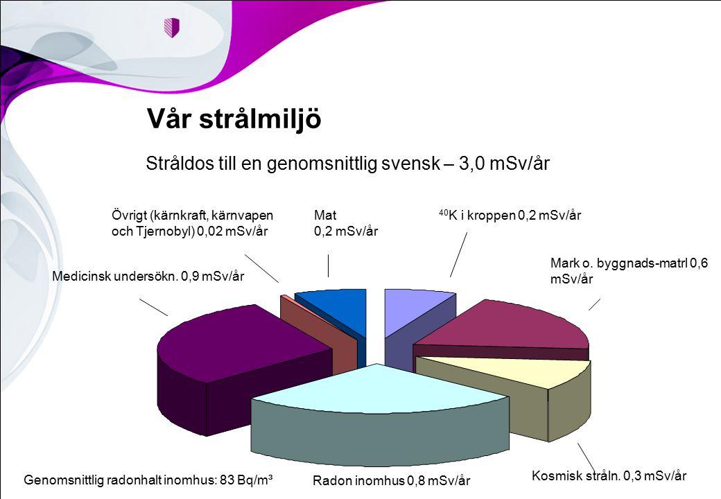 Vår strålmiljö Stråldos till en genomsnittlig svensk – 3,0 mSv/år