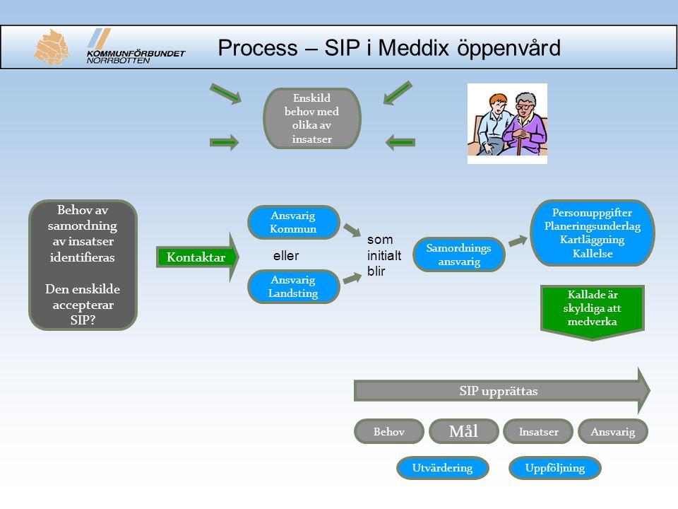 Process – SIP i Meddix öppenvård