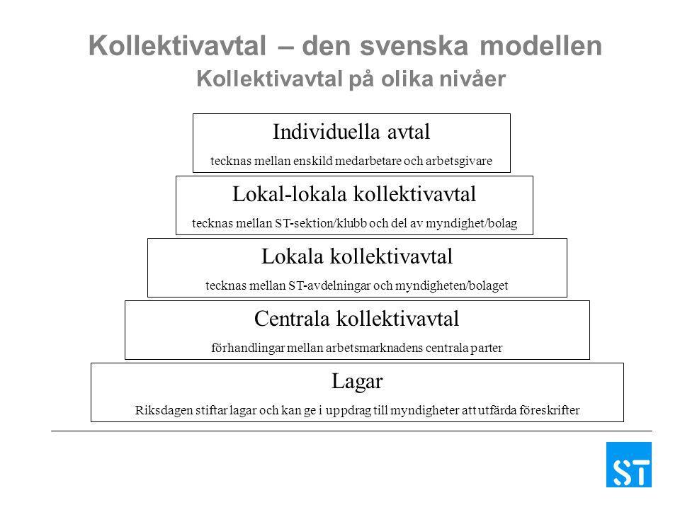 Kollektivavtal – den svenska modellen Kollektivavtal på olika nivåer