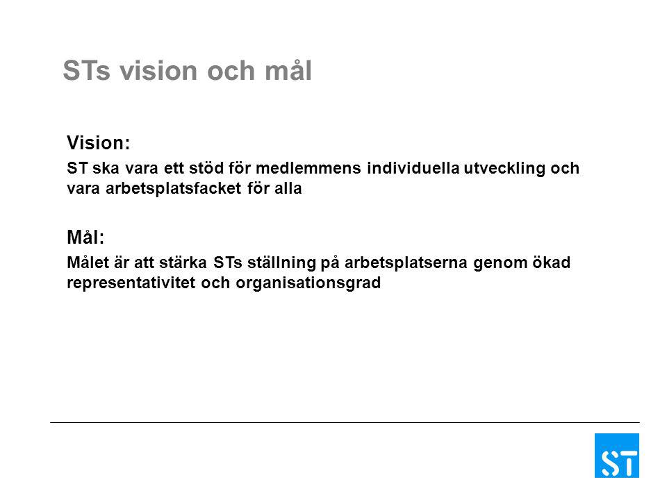 STs vision och mål Vision: Mål: